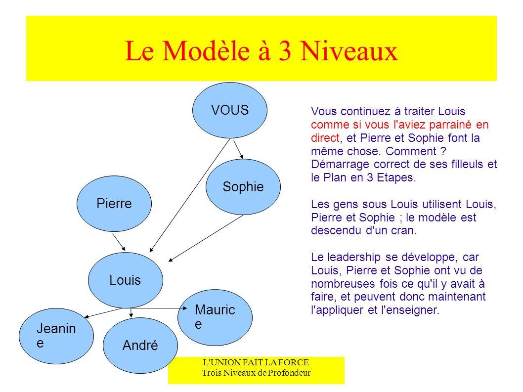 Le Modèle à 3 Niveaux L'UNION FAIT LA FORCE Trois Niveaux de Profondeur VOUS Sophie Vous continuez à traiter Louis comme si vous l'aviez parrainé en d