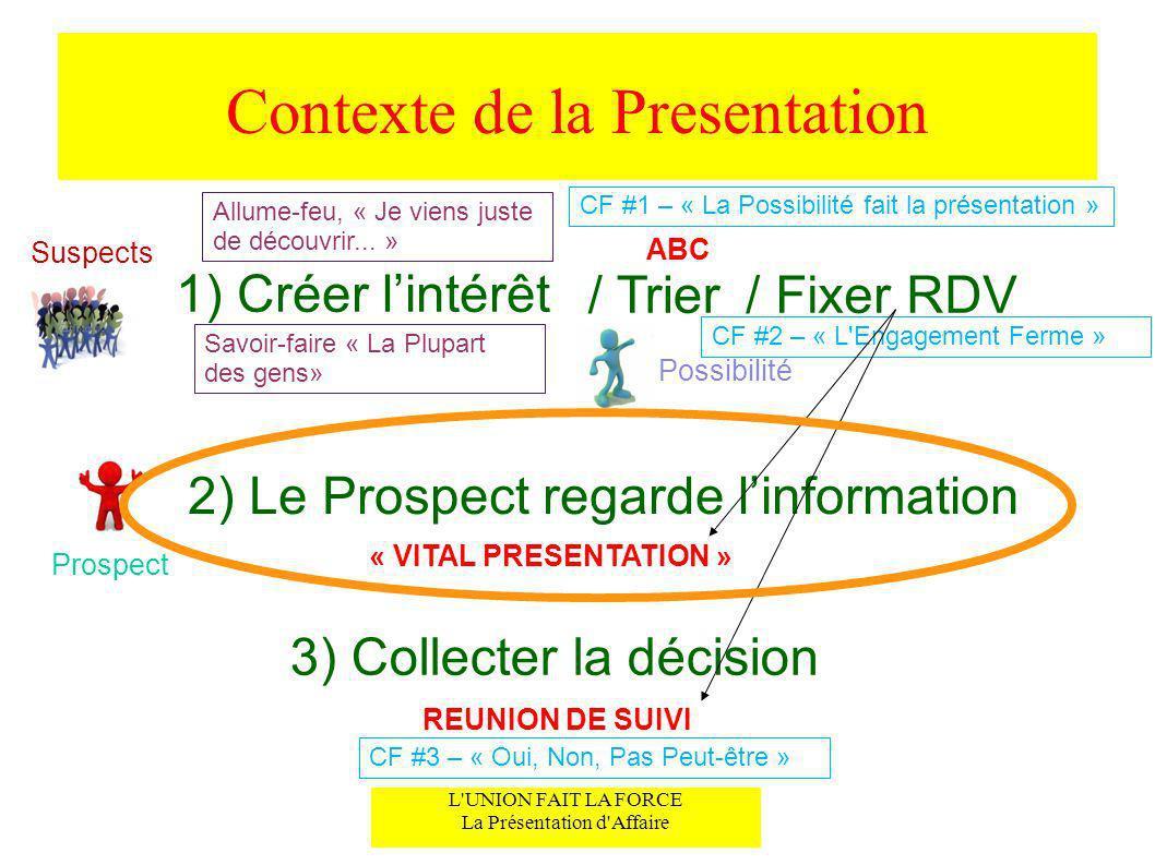 Contexte de la Presentation Suspects / Trier/ Fixer RDV 1) Créer lintérêt Possibilité 2) Le Prospect regarde linformation 3) Collecter la décision REU