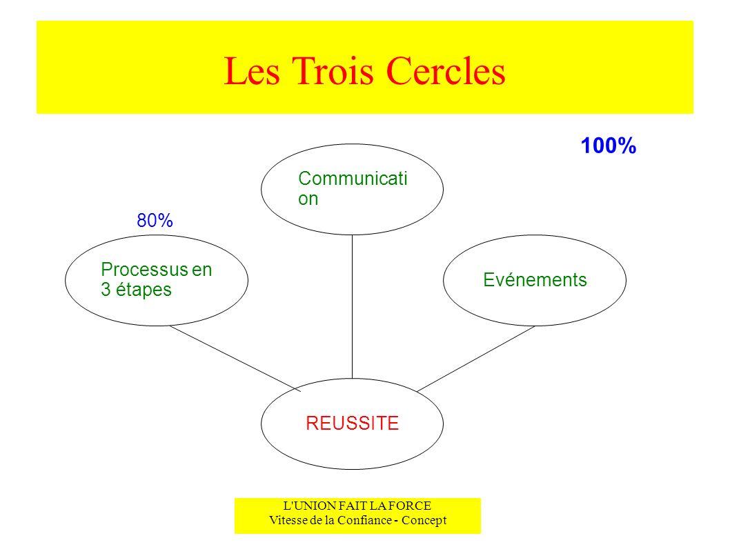 Les Trois Cercles L'UNION FAIT LA FORCE Vitesse de la Confiance - Concept Communicati on Evénements Processus en 3 étapes REUSSITE 80% 100%