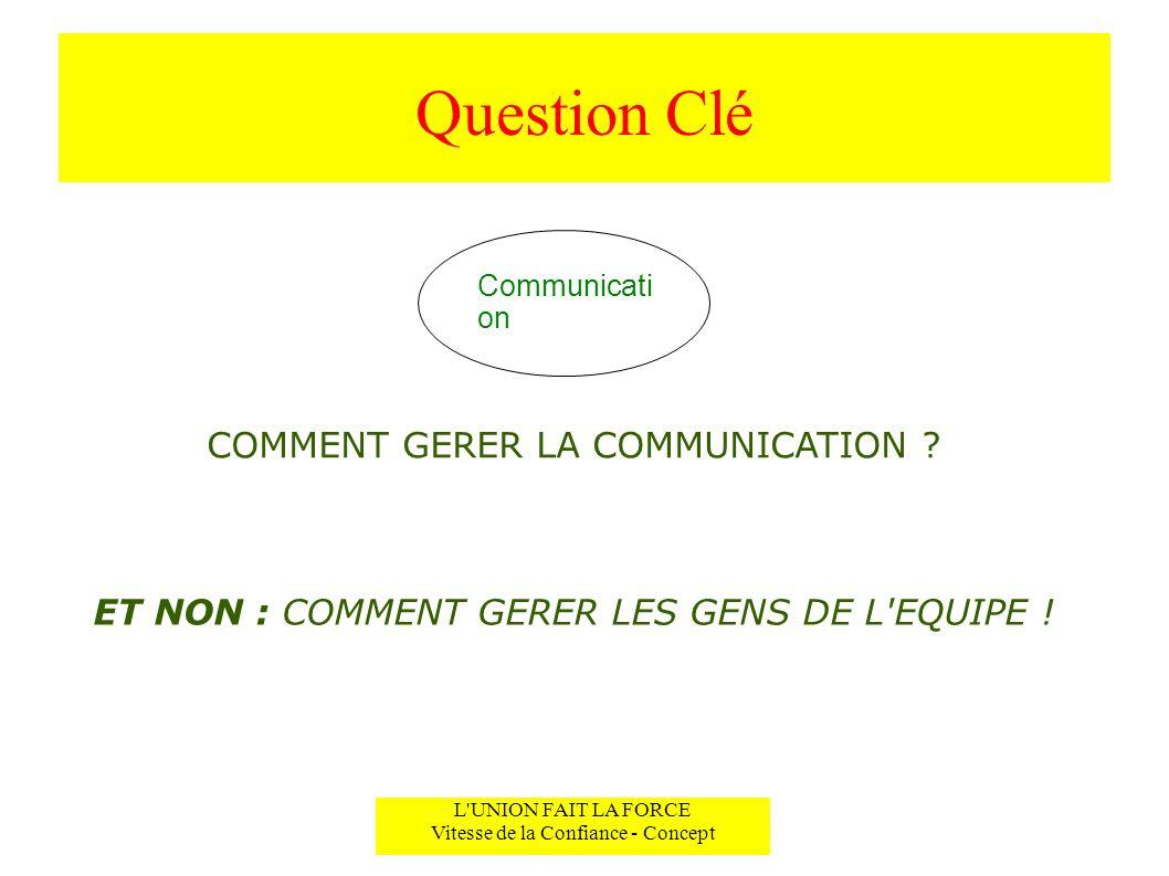 Question Clé COMMENT GERER LA COMMUNICATION ? L'UNION FAIT LA FORCE Vitesse de la Confiance - Concept Communicati on ET NON : COMMENT GERER LES GENS D