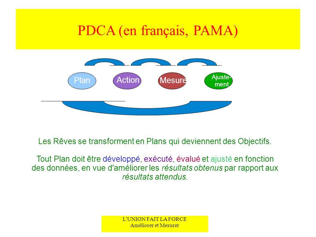 PDCA (en français, PAMA) L'UNION FAIT LA FORCE Améliorer et Mesurer Les Rêves se transforment en Plans qui deviennent des Objectifs. Tout Plan doit êt