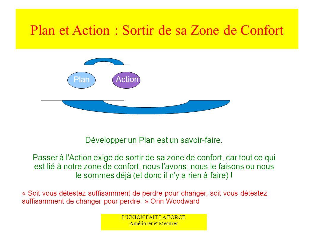 Plan et Action : Sortir de sa Zone de Confort L'UNION FAIT LA FORCE Améliorer et Mesurer Développer un Plan est un savoir-faire. Passer à l'Action exi