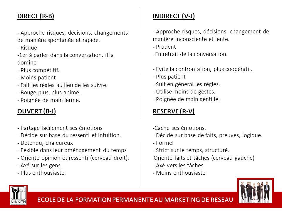 ECOLE DE LA FORMATION PERMANENTE AU MARKETING DE RESEAU QUESTIONS 1.