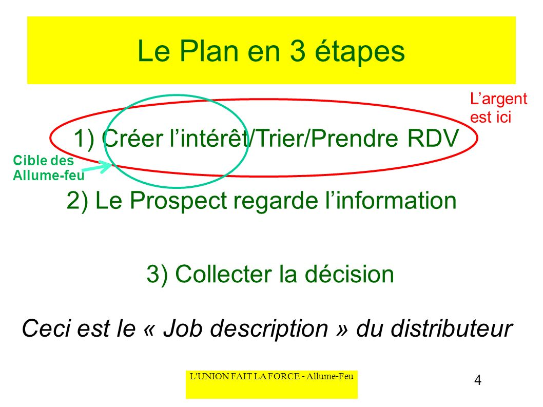 L'UNION FAIT LA FORCE - Allume-Feu Le Plan en 3 étapes 1) Créer lintérêt/Trier/Prendre RDV 2) Le Prospect regarde linformation 3) Collecter la décisio