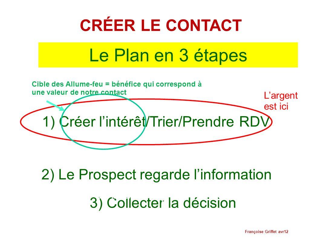 Le Plan en 3 étapes 1) Créer lintérêt/Trier/Prendre RDV 2) Le Prospect regarde linformation 3) Collecter la décision 4 Ceci est le « Job description »