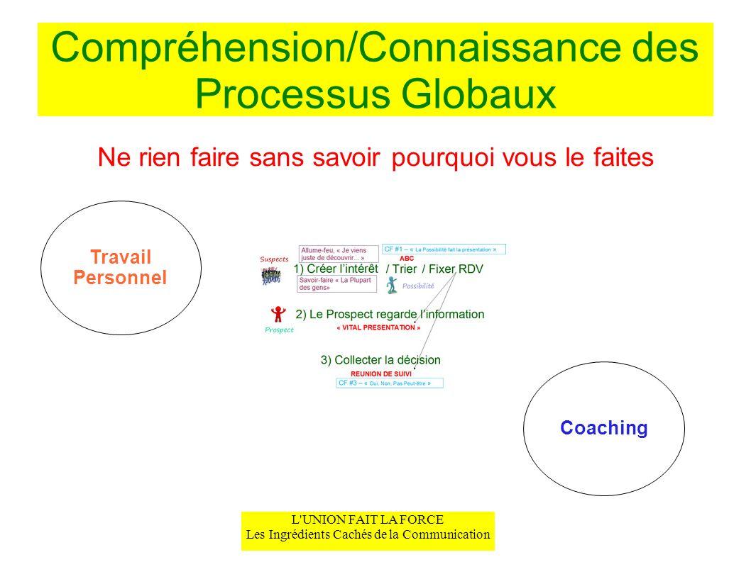 L UNION FAIT LA FORCE Les Ingrédients Cachés de la Communication Intention Claire Différent de votre « Pourquoi » (eg.