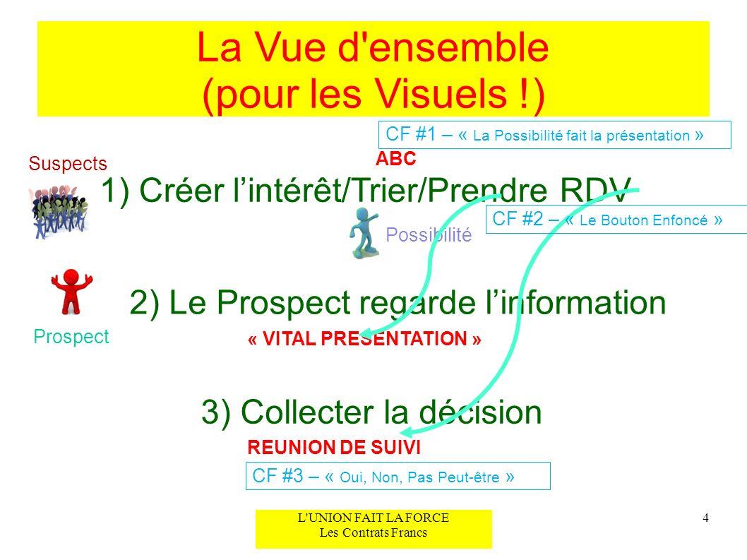La Vue d'ensemble (pour les Visuels !) 1) Créer lintérêt/Trier/Prendre RDV 2) Le Prospect regarde linformation 3) Collecter la décision 4 Suspects Pos