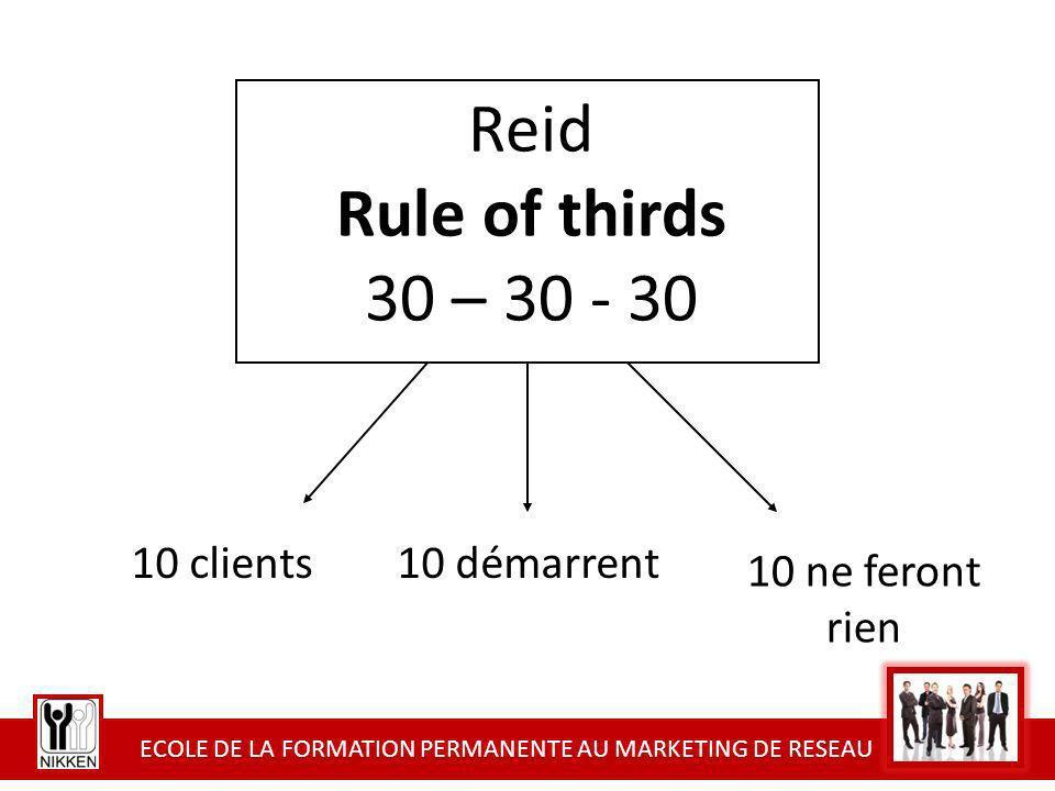 ECOLE DE LA FORMATION PERMANENTE AU MARKETING DE RESEAU Reid Rule of thirds 30 – 30 - 30 10 clients 10 ne feront rien 10 démarrent