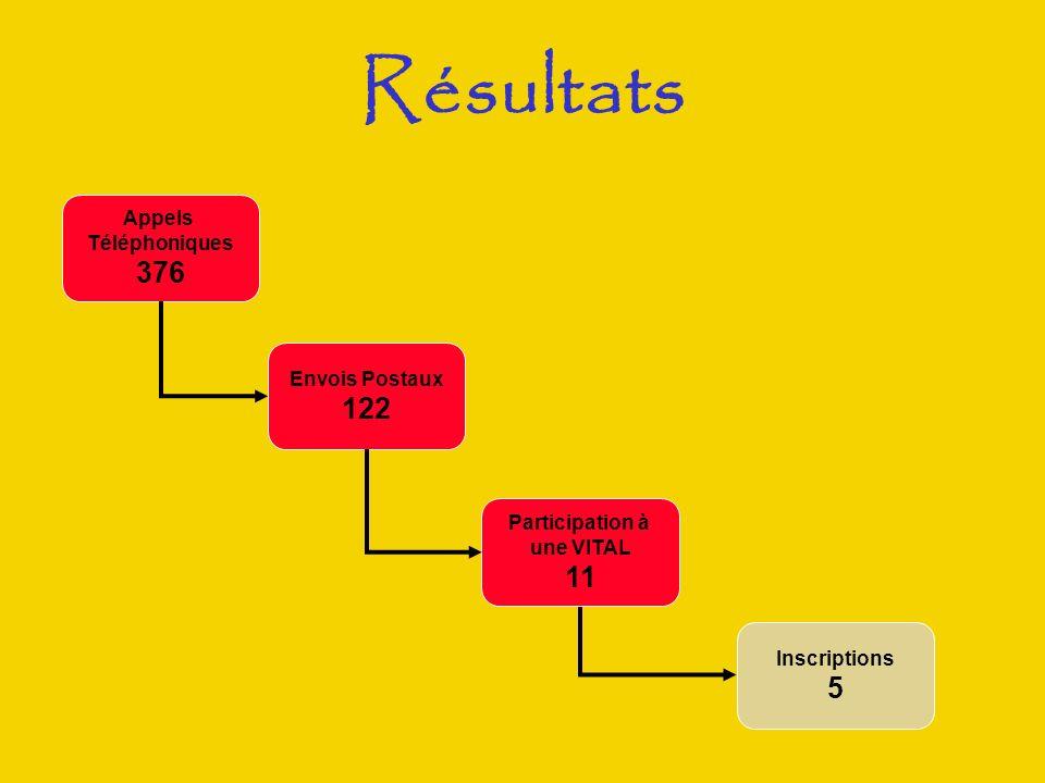 Résultats Appels Téléphoniques 376 Inscriptions 5 Envois Postaux 122 Participation à une VITAL 11