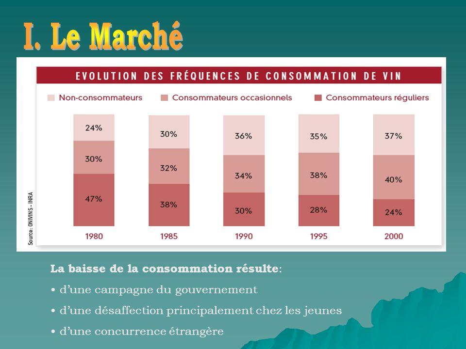 La baisse de la consommation résulte : dune campagne du gouvernement dune désaffection principalement chez les jeunes dune concurrence étrangère