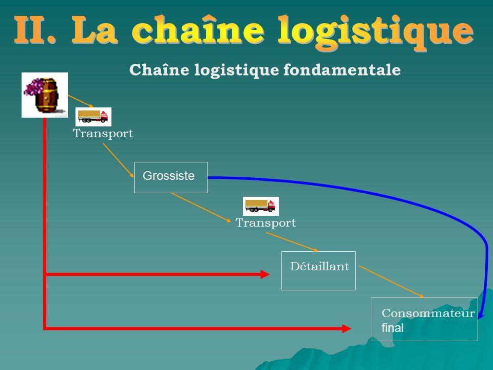 Chaîne logistique fondamentale Grossiste Détaillant Consommateur final Transport