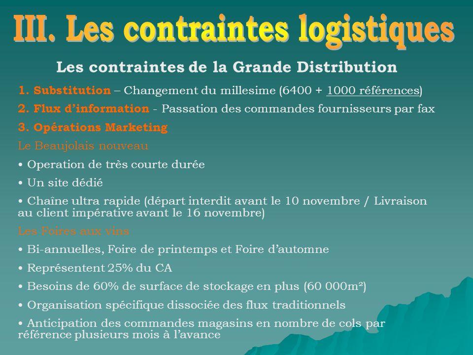 Les contraintes de la Grande Distribution 1.