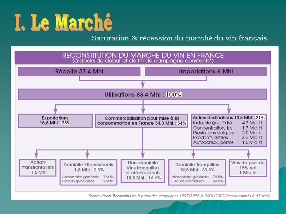 Le marche du vin Saturation & récession du marché du vin français