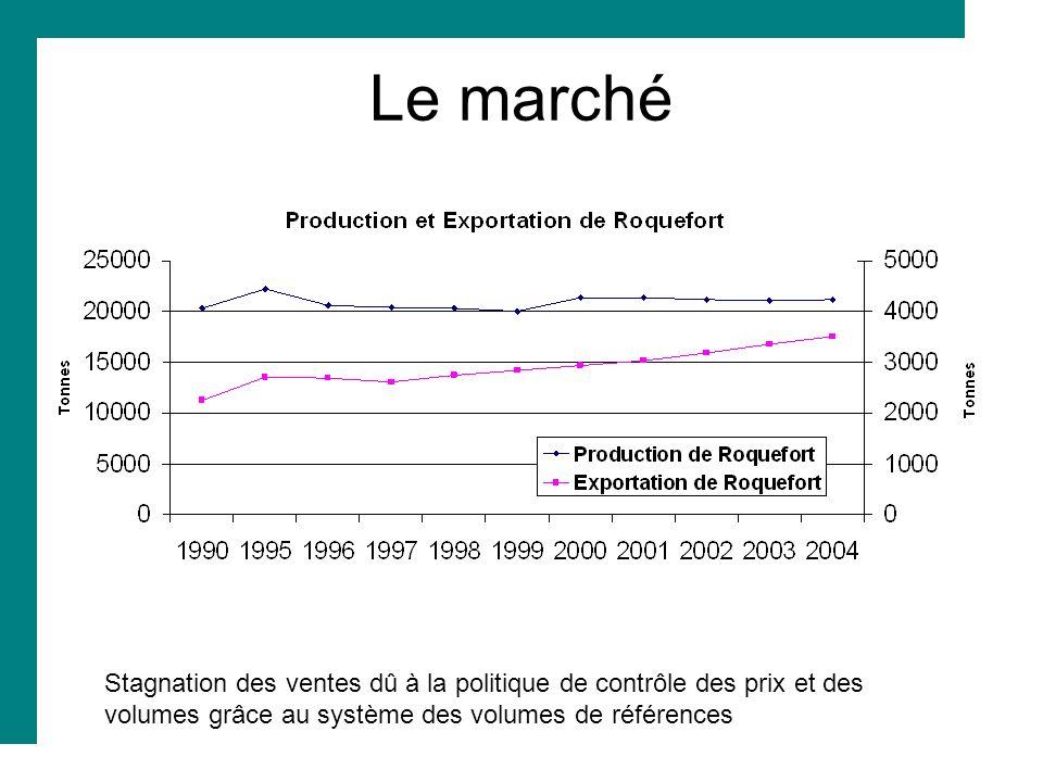 Stagnation des ventes dû à la politique de contrôle des prix et des volumes grâce au système des volumes de références