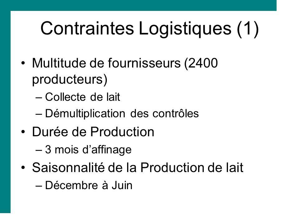 Contraintes Logistiques (1) Multitude de fournisseurs (2400 producteurs) –Collecte de lait –Démultiplication des contrôles Durée de Production –3 mois