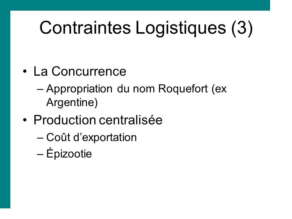 Contraintes Logistiques (3) La Concurrence –Appropriation du nom Roquefort (ex Argentine) Production centralisée –Coût dexportation –Épizootie