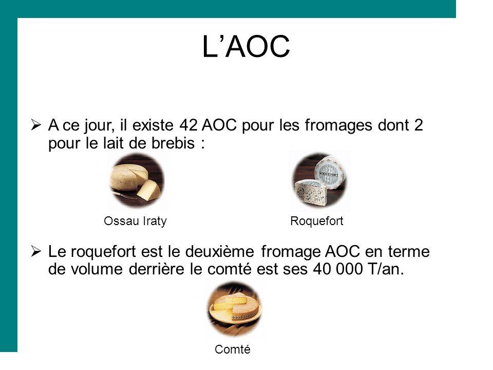 LAOC A ce jour, il existe 42 AOC pour les fromages dont 2 pour le lait de brebis : Ossau Iraty Roquefort Le roquefort est le deuxième fromage AOC en t
