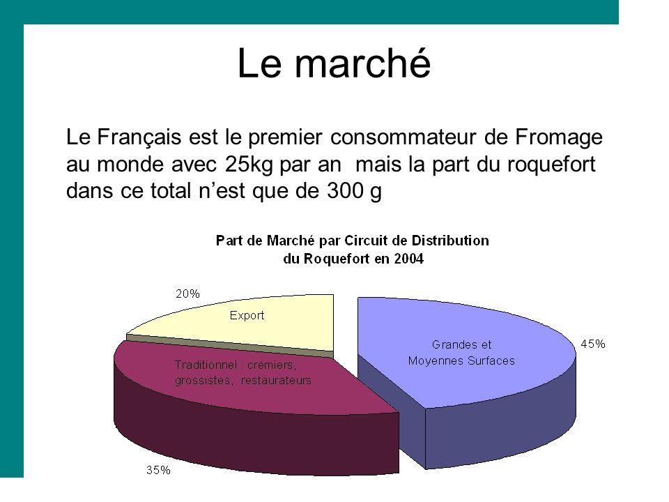 Le marché Le Français est le premier consommateur de Fromage au monde avec 25kg par an mais la part du roquefort dans ce total nest que de 300 g
