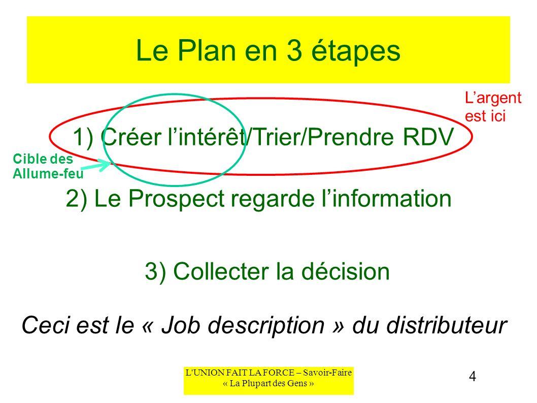L'UNION FAIT LA FORCE – Savoir-Faire « La Plupart des Gens » Le Plan en 3 étapes 1) Créer lintérêt/Trier/Prendre RDV 2) Le Prospect regarde linformati