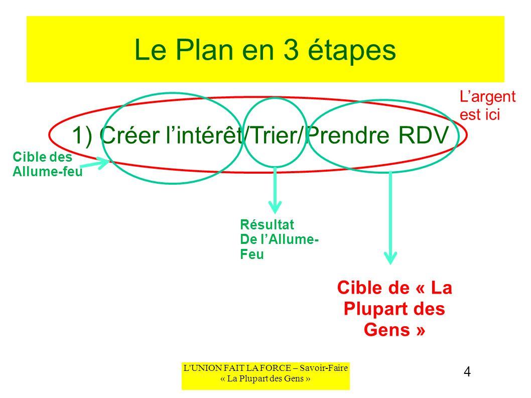 L'UNION FAIT LA FORCE – Savoir-Faire « La Plupart des Gens » Le Plan en 3 étapes 1) Créer lintérêt/Trier/Prendre RDV 4 Largent est ici Cible des Allum