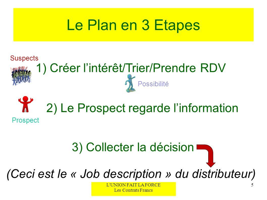 Le Plan en 3 Etapes 1) Créer lintérêt/Trier/Prendre RDV 2) Le Prospect regarde linformation 3) Collecter la décision (Ceci est le « Job description »