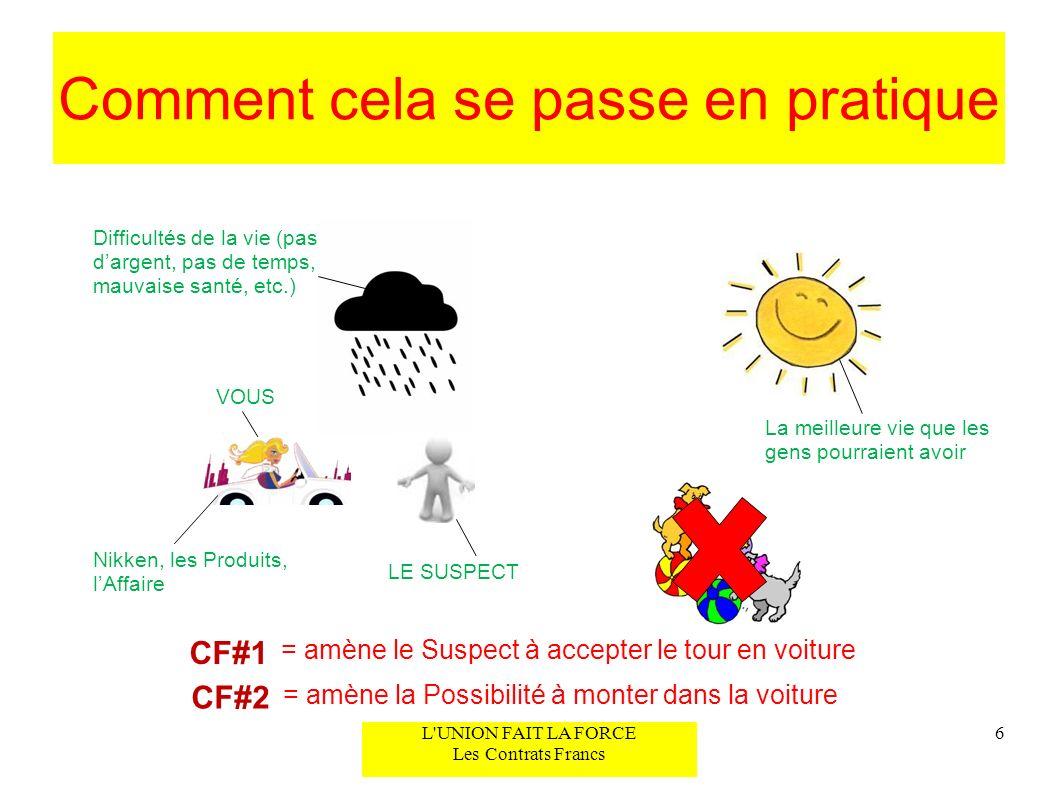 Comment cela se passe en pratique 6L'UNION FAIT LA FORCE Les Contrats Francs Difficultés de la vie (pas dargent, pas de temps, mauvaise santé, etc.) V