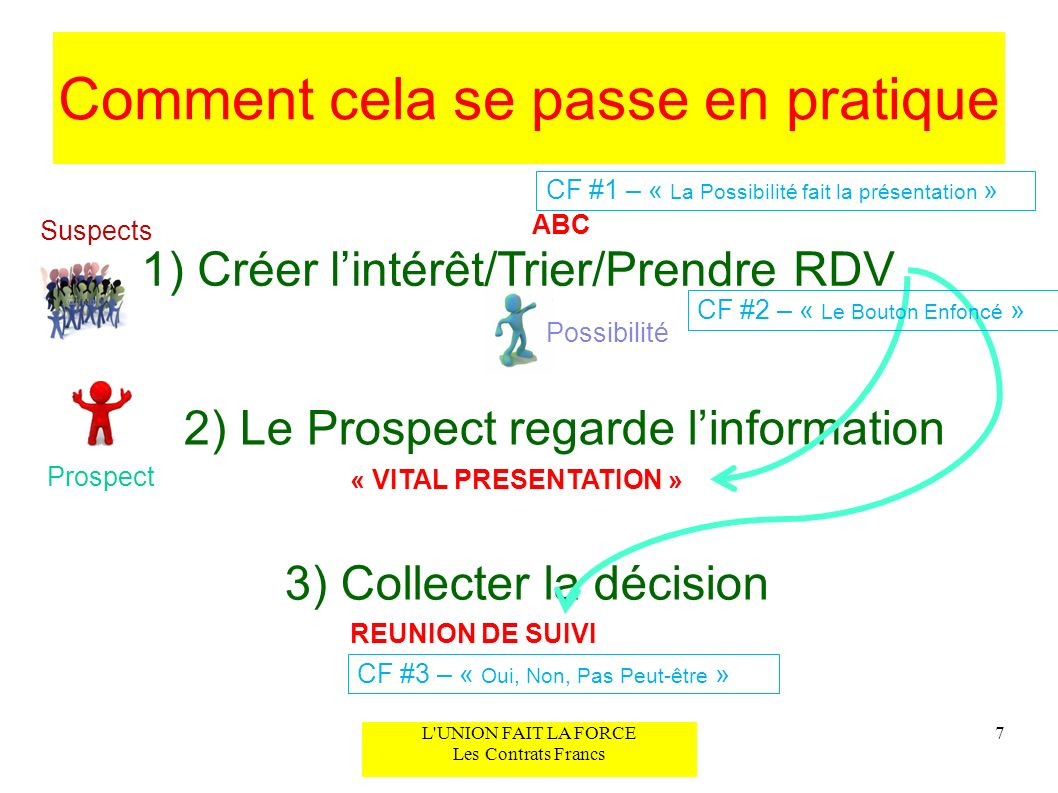 Comment cela se passe en pratique 1) Créer lintérêt/Trier/Prendre RDV 2) Le Prospect regarde linformation 3) Collecter la décision 7 Suspects Possibil