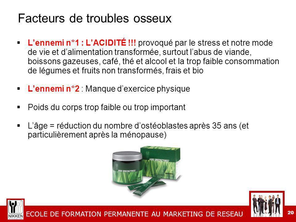 ECOLE DE FORMATION PERMANENTE AU MARKETING DE RESEAU 20 Facteurs de troubles osseux Lennemi n°1 : LACIDITÉ !!.