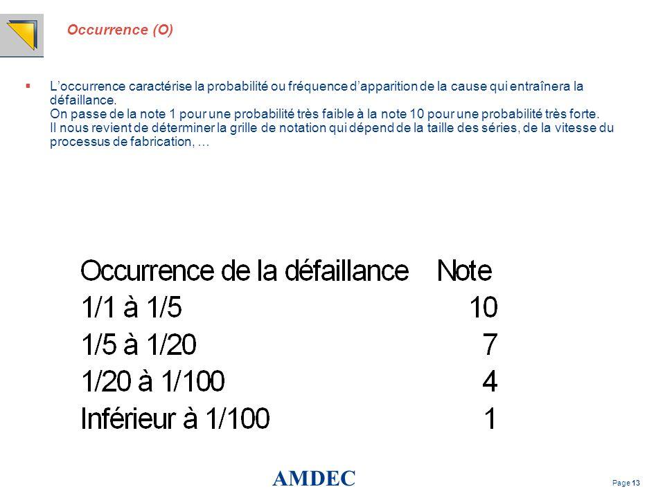 AMDEC Page 13 Occurrence (O) Loccurrence caractérise la probabilité ou fréquence dapparition de la cause qui entraînera la défaillance. On passe de la
