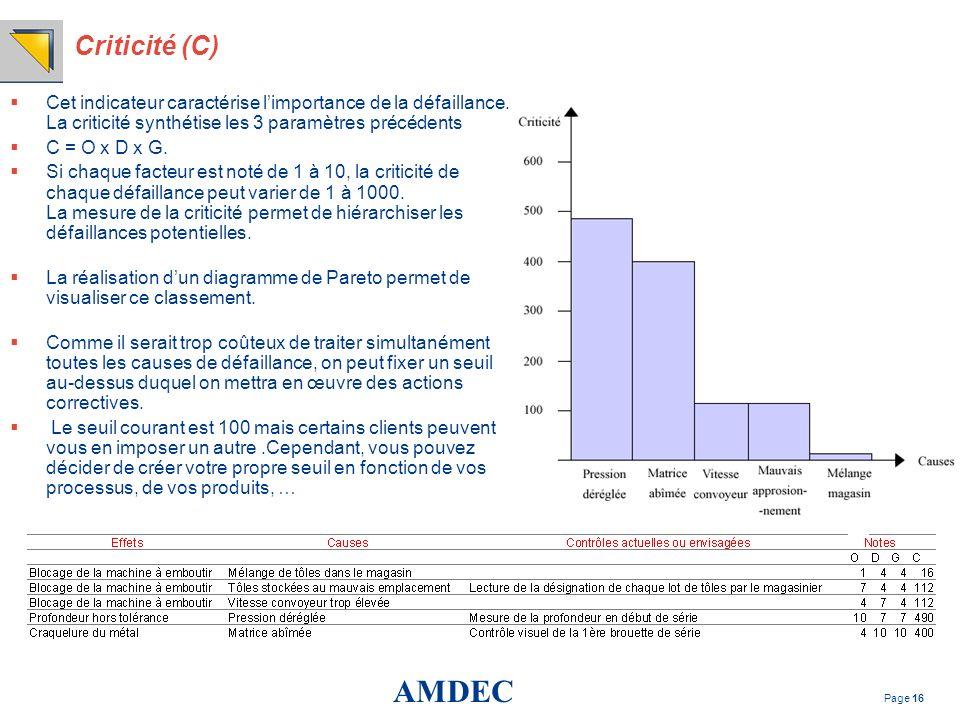 AMDEC Page 16 Criticité (C) Cet indicateur caractérise limportance de la défaillance. La criticité synthétise les 3 paramètres précédents C = O x D x
