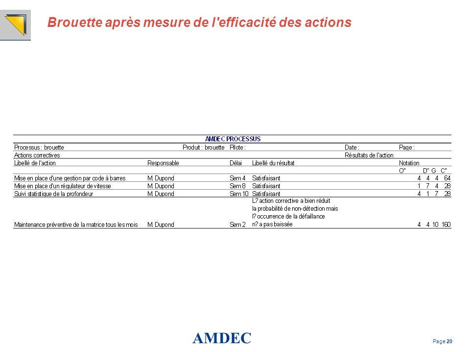 AMDEC Page 20 Brouette après mesure de l'efficacité des actions