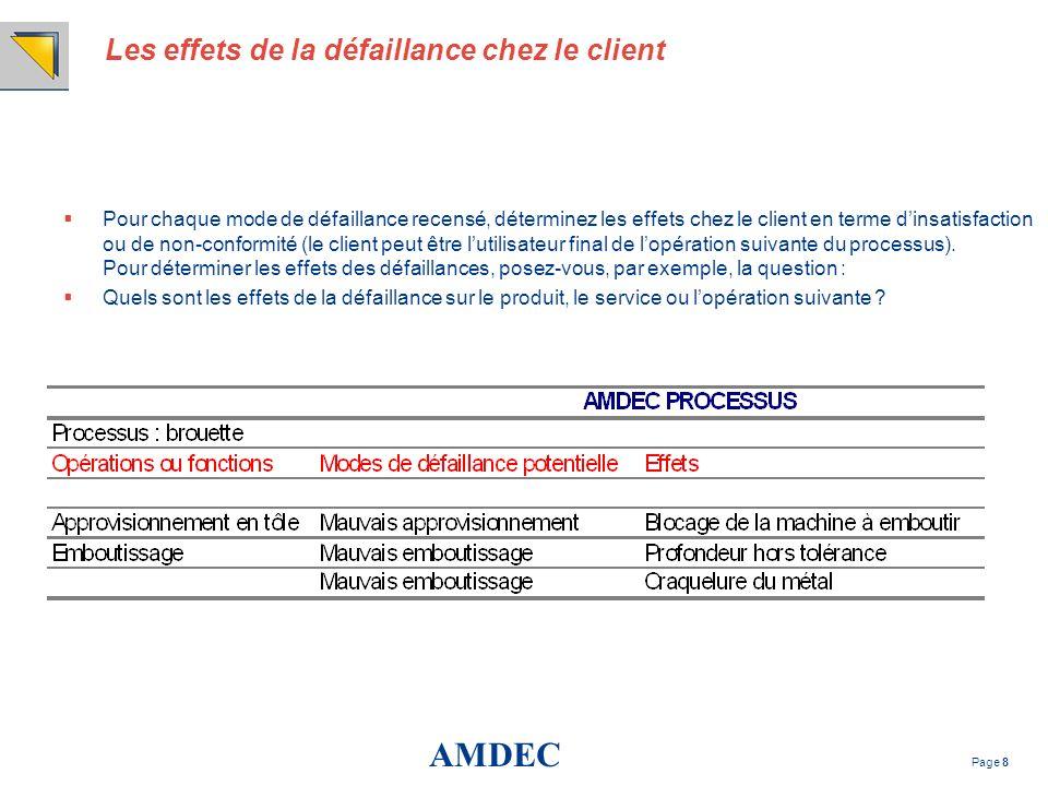 AMDEC Page 8 Les effets de la défaillance chez le client Pour chaque mode de défaillance recensé, déterminez les effets chez le client en terme dinsat