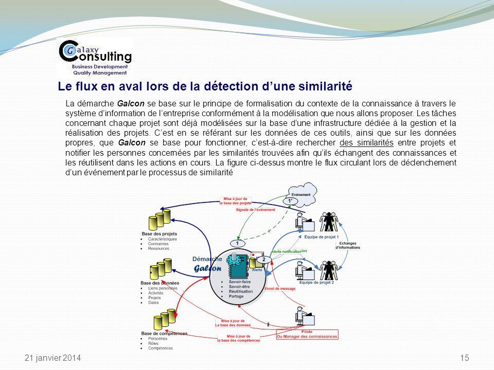 21 janvier 2014 15 Le flux en aval lors de la détection dune similarité La démarche Galcon se base sur le principe de formalisation du contexte de la