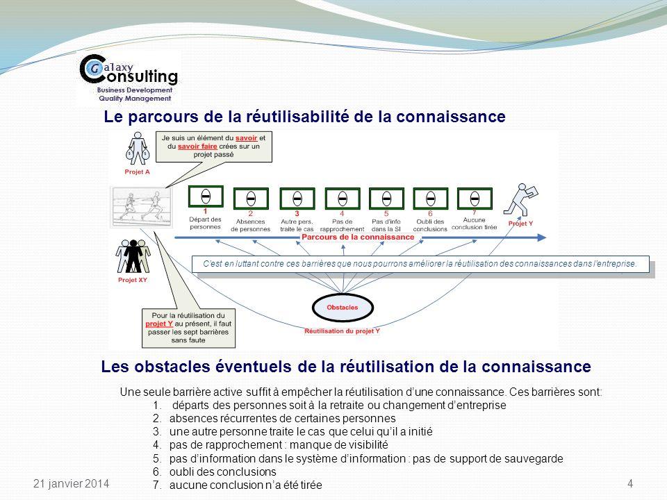 21 janvier 2014 4 Le parcours de la réutilisabilité de la connaissance Cest en luttant contre ces barrières que nous pourrons améliorer la réutilisati
