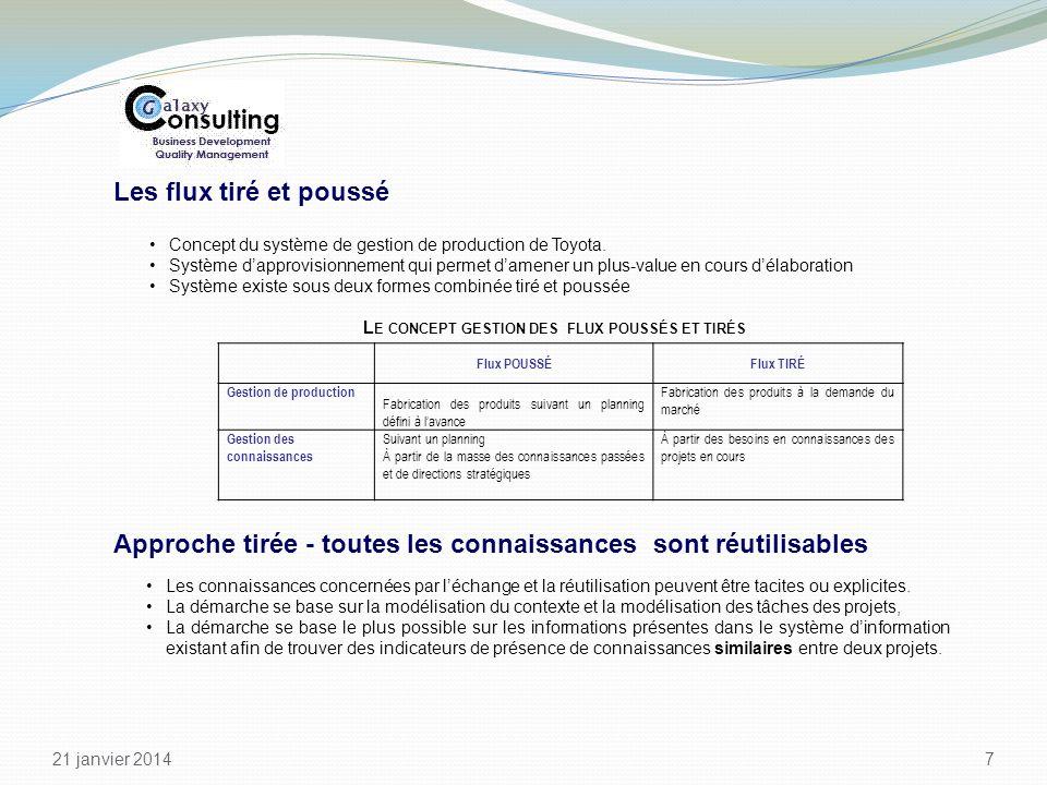 21 janvier 2014 7 Flux POUSSÉFlux TIRÉ Gestion de production Fabrication des produits suivant un planning défini à lavance Fabrication des produits à