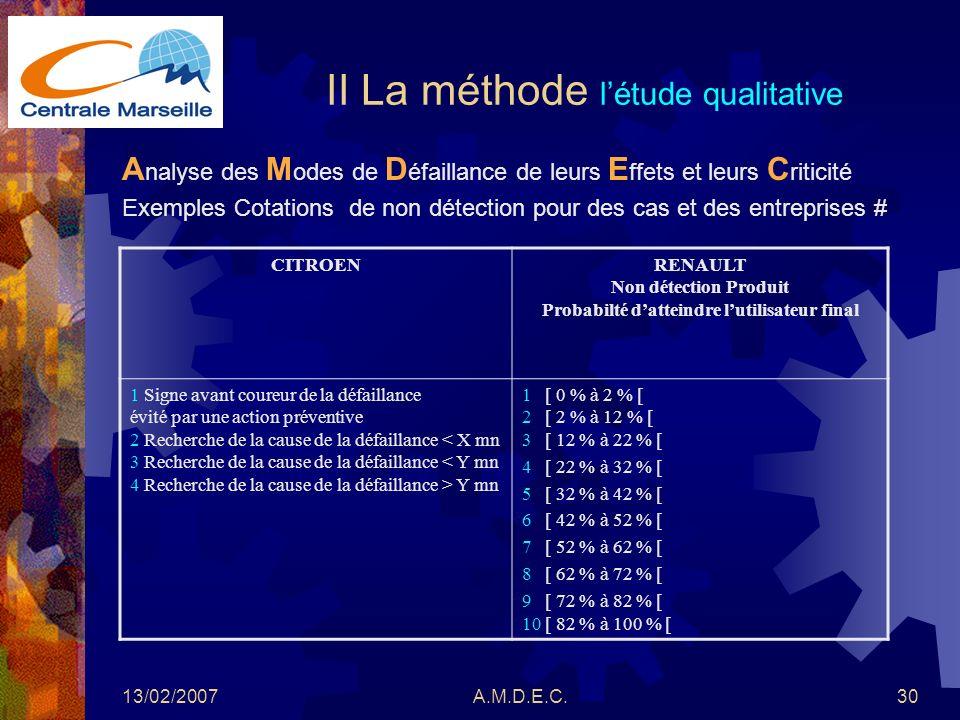 13/02/2007A.M.D.E.C.30 II La méthode létude qualitative A nalyse des M odes de D éfaillance de leurs E ffets et leurs C riticité Exemples Cotations de