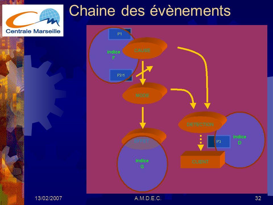 13/02/2007A.M.D.E.C.32 Chaine des évènements