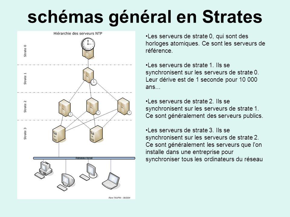 schémas général en Strates Les serveurs de strate 0, qui sont des horloges atomiques.