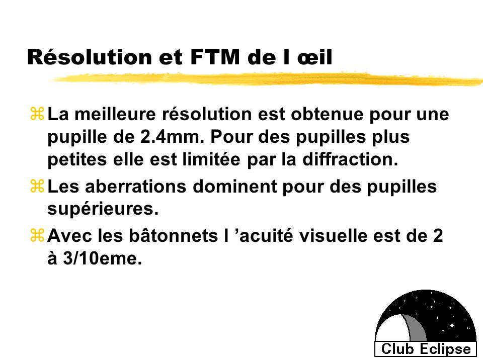 Résolution et FTM de l œil zLa meilleure résolution est obtenue pour une pupille de 2.4mm. Pour des pupilles plus petites elle est limitée par la diff
