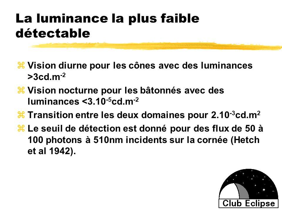 La luminance la plus faible détectable zVision diurne pour les cônes avec des luminances >3cd.m -2 zVision nocturne pour les bâtonnés avec des luminan