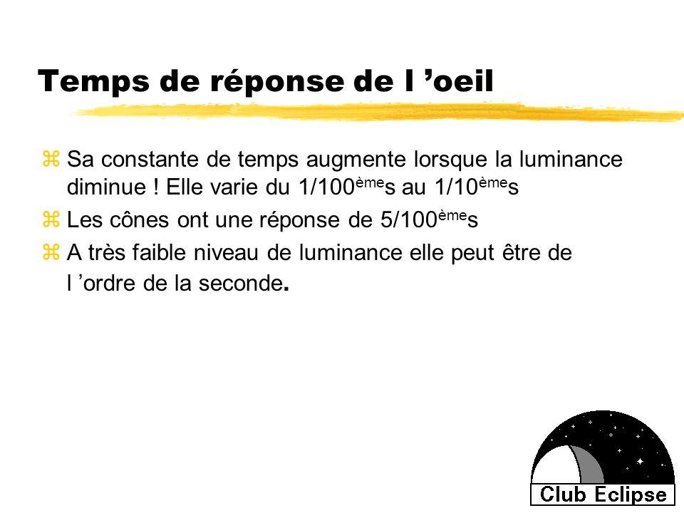 Temps de réponse de l oeil zSa constante de temps augmente lorsque la luminance diminue ! Elle varie du 1/100 ème s au 1/10 ème s zLes cônes ont une r
