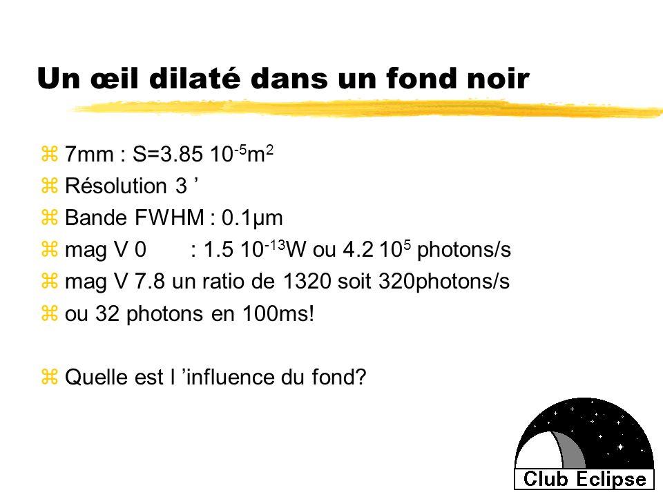 Un œil dilaté dans un fond noir z7mm : S=3.85 10 -5 m 2 zRésolution 3 zBande FWHM : 0.1µm zmag V 0 : 1.5 10 -13 W ou 4.2 10 5 photons/s zmag V 7.8 un