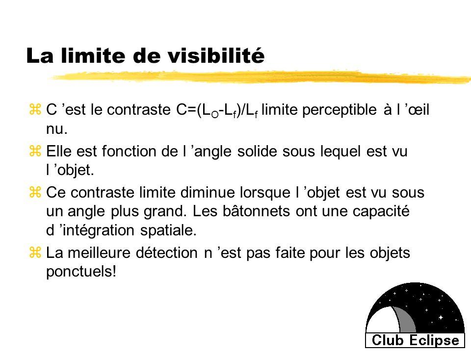 La limite de visibilité zC est le contraste C=(L O -L f )/L f limite perceptible à l œil nu. zElle est fonction de l angle solide sous lequel est vu l