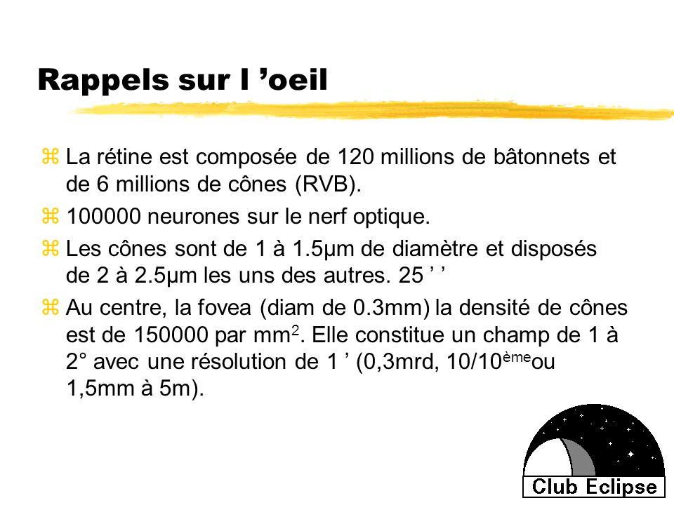 Rappels sur l oeil zLa rétine est composée de 120 millions de bâtonnets et de 6 millions de cônes (RVB). z100000 neurones sur le nerf optique. zLes cô