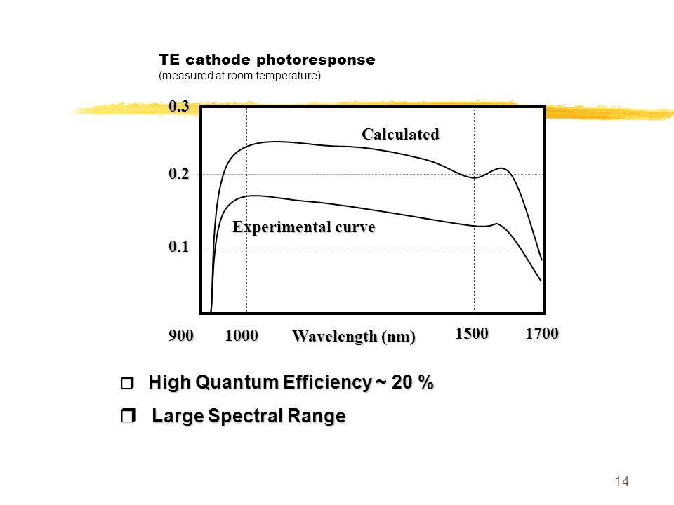 14 TE cathode photoresponse (measured at room temperature) High Quantum Efficiency ~ 20 % High Quantum Efficiency ~ 20 % Large Spectral Range Large Sp