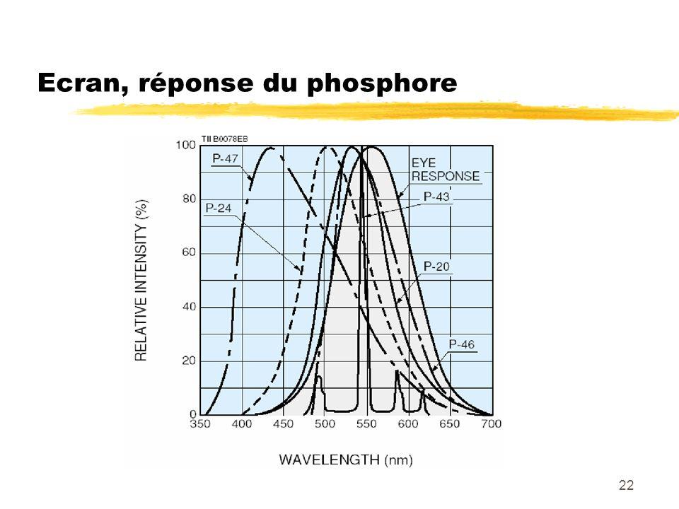 22 Ecran, réponse du phosphore
