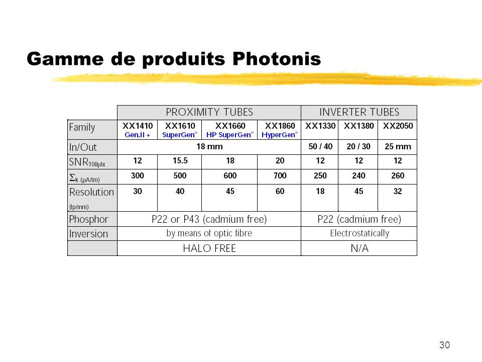 30 Gamme de produits Photonis