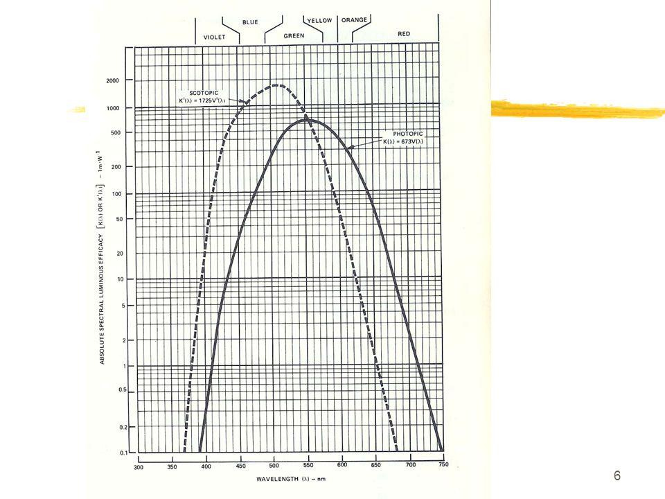 27 Les grandeurs utilisées dans les jumelles zLobjet observé : deux cas yobjet étendu, caractérisé par une Luminance L 0 yobjet ponctuel non résolu, caractérisé par une Intensité I 0 zEn entrée pupille nous avons un éclairement E 1 zLimage projetée par loptique de diamètre D 1 et de focale f 1 sur la photocathode se caractérise par un éclairement E 2 zLe signal en entrée se caractérise par un éclairement E 2 en lux ou en W/m 2 ou encore en photons/s/m 2 zLe signal en sortie de tube se caractérise par une Luminance L 3.
