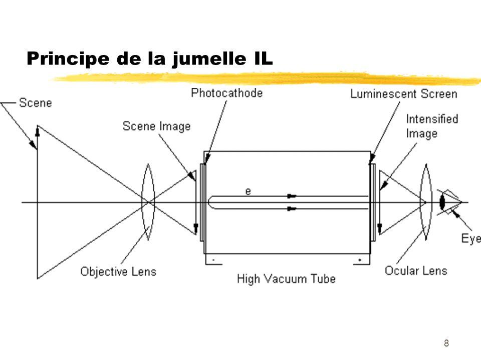 29 Performances globales du tube zRapport signal sur bruit (sans dimension) yDéfini sur un éclairement yEclairement équivalent au Bruit yCapacité au comptage de photon zRésolution / FTM yPaire de ligne par mm (lp/mm) avec une attenuation damplitude zSensibilité de la photocathode y(µA/lm ou mA/W) yRendement quantique en fonction de la longueur donde zQualité image zGain zLuminance décran zDurée de vie yMTTF (Mean Time To Failure) en heures
