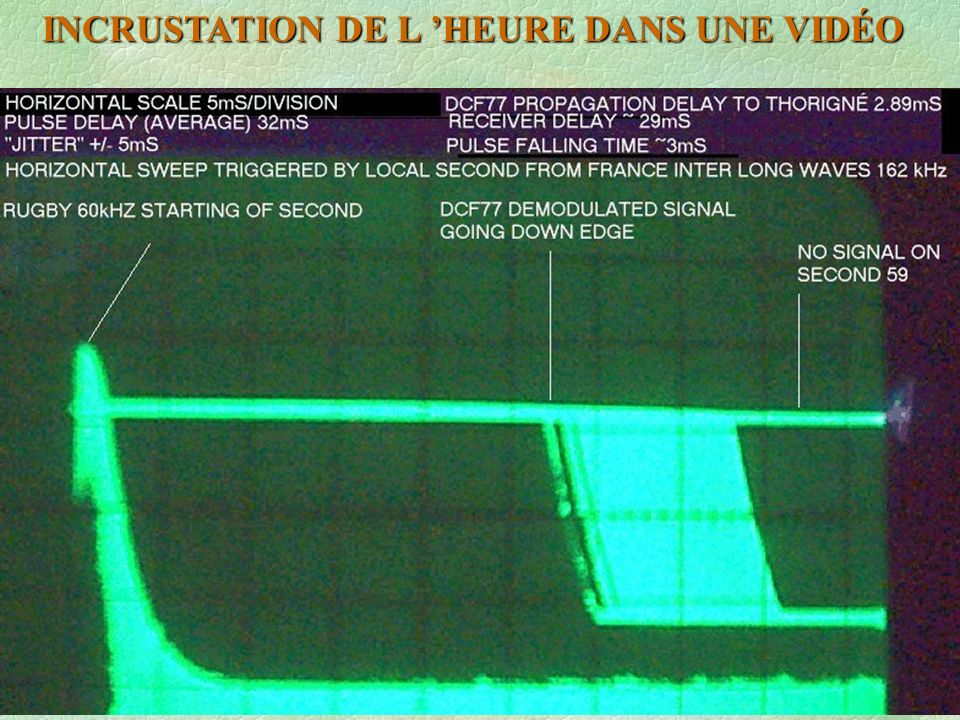 LA RECEPTION DE DCF77 EST ASSEZ DIFICILE POUR PLUSIEURS RAISONS : LA DISTANCE: (MAINFLINGEN) lat : 52°22 N lon : 9°00 E LA FRÉQUENCE 77,5 kHz A 625 Hz DE L HARMONIQUE 5 DU BALAYAGE LIGNE DES MONITEURS ET TÉLÉVISEURS LES « KITS » SONT ÉQUIPÉS DE FILTRES A BANDE ÉTROITE CE QUI AUGMENTE SÉRIEUSEMENT LE « JITTER ».